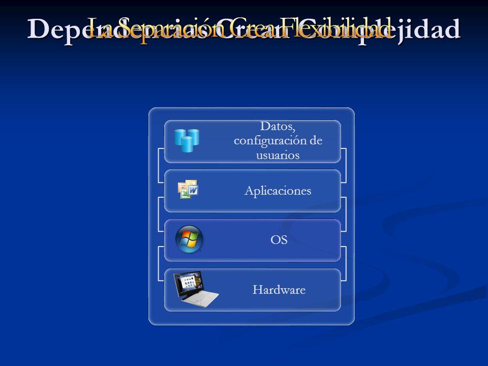 Dependencias Crean Complejidad Hardware OS Datos, configuración de usuarios Aplicaciones