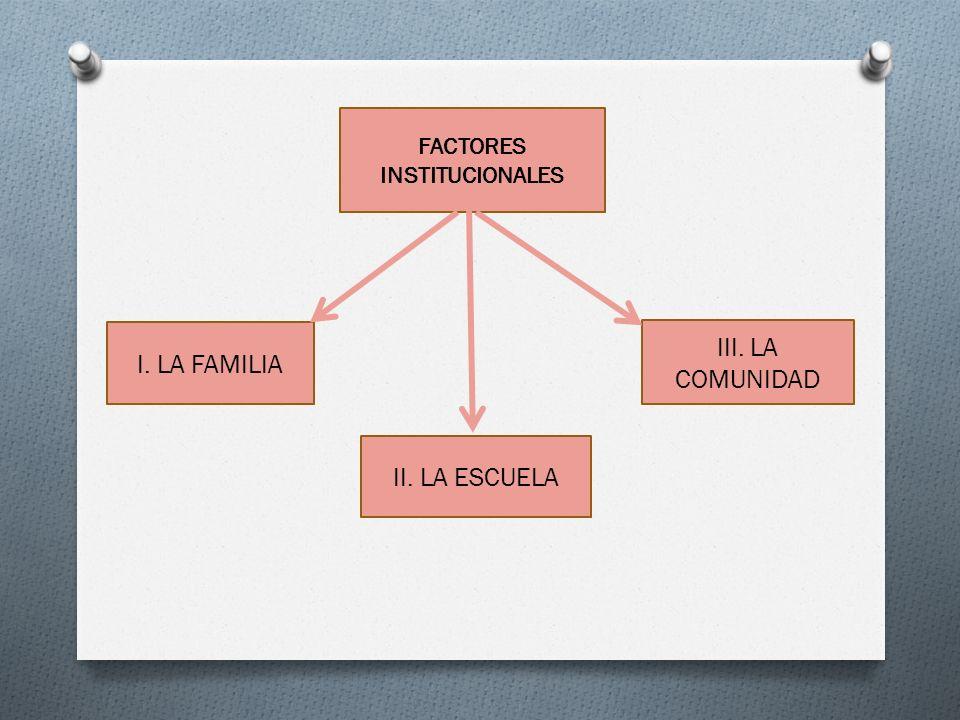FACTORES INSTITUCIONALES II. LA ESCUELA III. LA COMUNIDAD I. LA FAMILIA