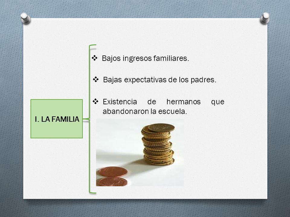 I. LA FAMILIA Bajos ingresos familiares. Bajas expectativas de los padres. Existencia de hermanos que abandonaron la escuela.