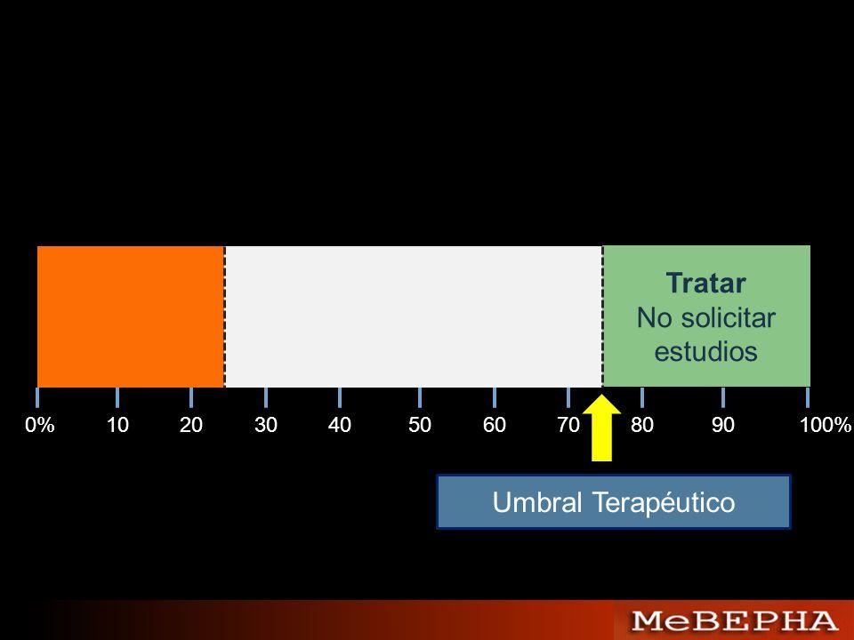 Tratar No solicitar estudios 0%102030405060708090100% Umbral Terapéutico