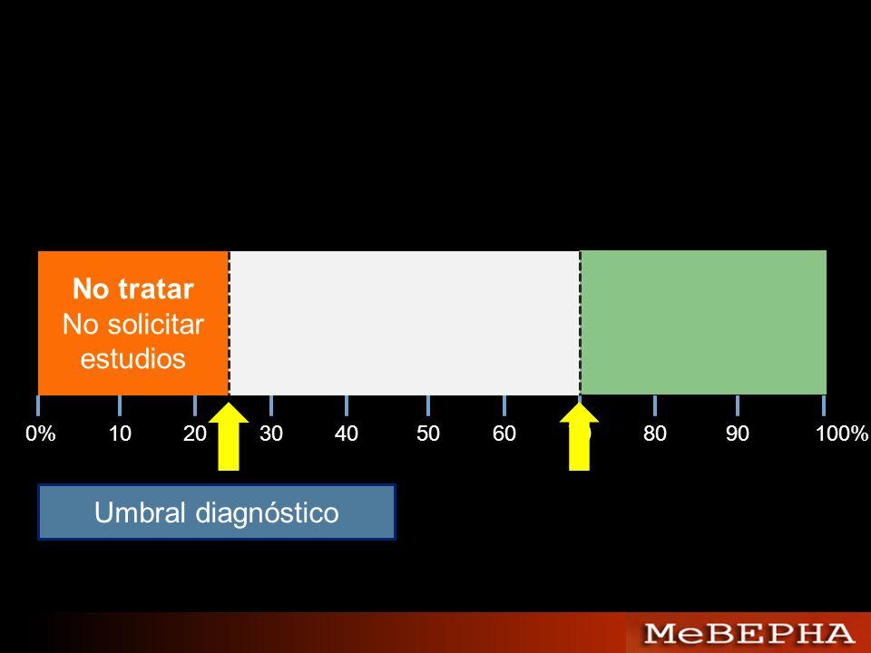 No tratar No solicitar estudios 0%102030405060708090100% Umbral diagnóstico