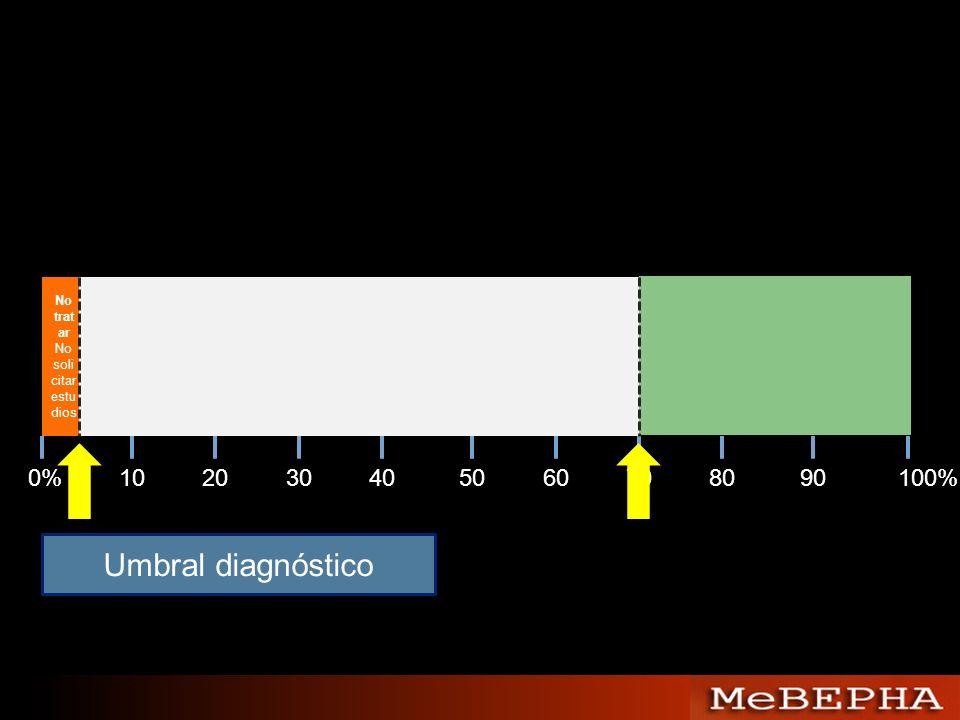 No trat ar No soli citar estu dios 0%102030405060708090100% Umbral diagnóstico