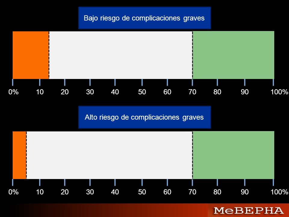 0%102030405060708090100% 0%102030405060708090100% Bajo riesgo de complicaciones graves Alto riesgo de complicaciones graves