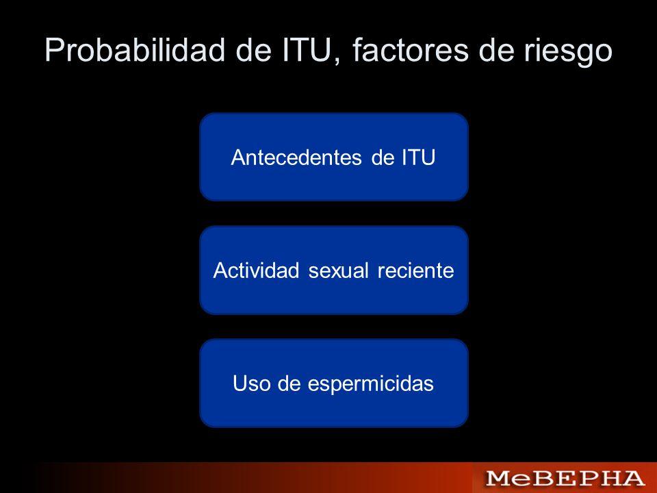 Probabilidad de ITU, factores de riesgo Antecedentes de ITU Actividad sexual reciente Uso de espermicidas