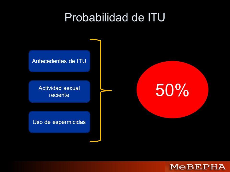 Probabilidad de ITU Antecedentes de ITU Actividad sexual reciente Uso de espermicidas 50%