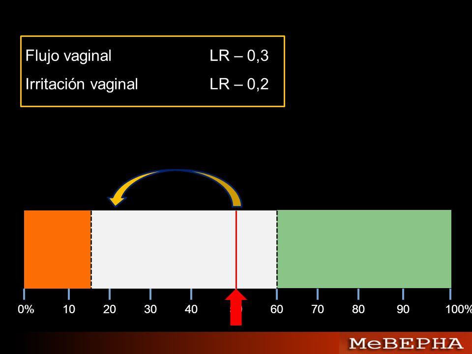 0%102030405060708090100% Flujo vaginalLR – 0,3 Irritación vaginalLR – 0,2