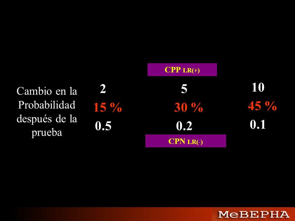 25 10 0.50.2 0.1 15 %30 % 45 % Cambio en la Probabilidad después de la prueba CPP LR(+) CPN LR(-)