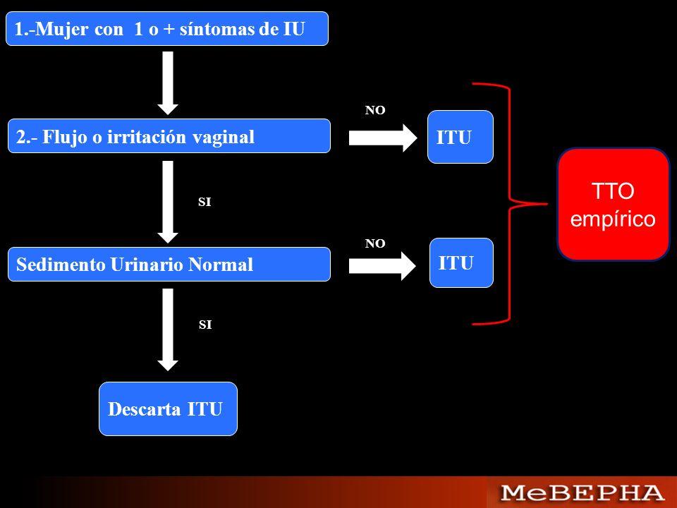 1.-Mujer con 1 o + síntomas de IU 2.- Flujo o irritación vaginal NO ITU SI Sedimento Urinario Normal NO ITU Descarta ITU SI TTO empírico