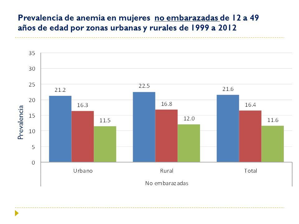 Prevalencia de anemia en mujeres no embarazadas de 12 a 49 años de edad por zonas urbanas y rurales de 1999 a 2012 Prevalencia