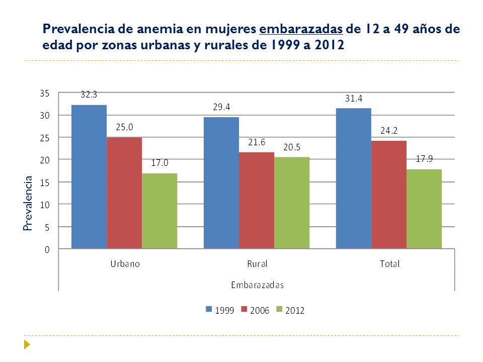 Prevalencia de anemia en mujeres embarazadas de 12 a 49 años de edad por zonas urbanas y rurales de 1999 a 2012 Prevalencia
