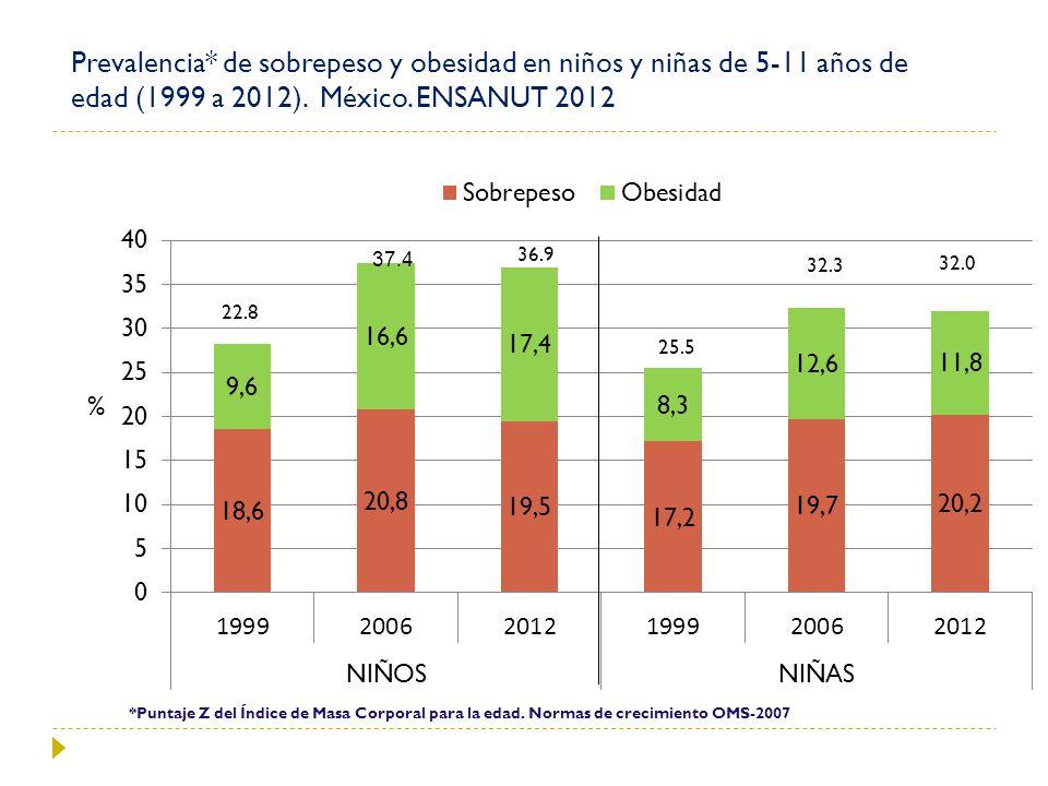 Prevalencia* de sobrepeso y obesidad en niños y niñas de 5-11 años de edad (1999 a 2012). México. ENSANUT 2012 % 22.8 36.9 32.0 32.3 25.5 *Puntaje Z d