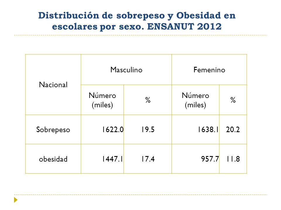 Distribución de sobrepeso y Obesidad en escolares por sexo. ENSANUT 2012 Nacional MasculinoFemenino Número (miles) % % Sobrepeso1622.019.51638.120.2 o