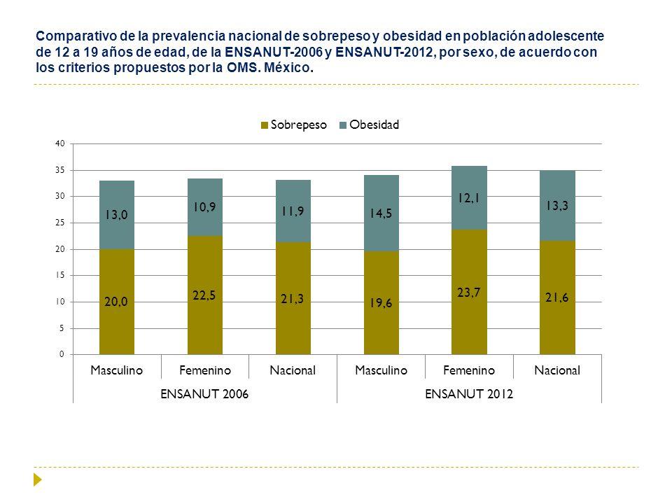 Comparativo de la prevalencia nacional de sobrepeso y obesidad en población adolescente de 12 a 19 años de edad, de la ENSANUT-2006 y ENSANUT-2012, po