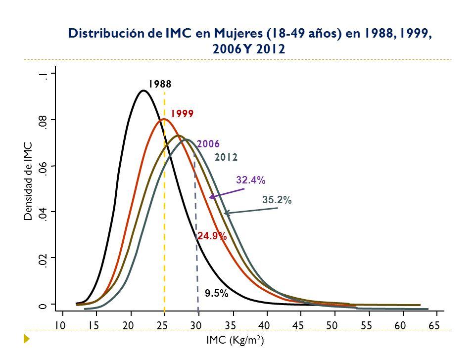 IMC (Kg/m 2 ) Distribución de IMC en Mujeres (18-49 años) en 1988, 1999, 2006 Y 2012 2006 1999 1988 0.02.04.06.08.1 Densidad de IMC 101520253035404550