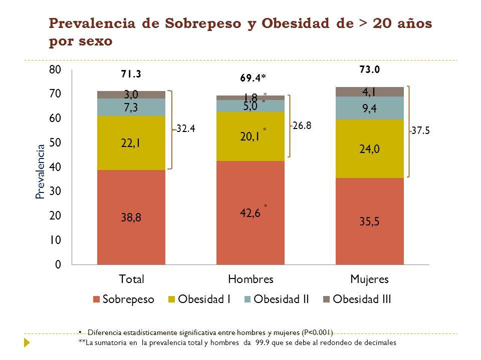 Prevalencia de Sobrepeso y Obesidad de > 20 años por sexo Diferencia estadísticamente significativa entre hombres y mujeres (P<0.001) **La sumatoria e