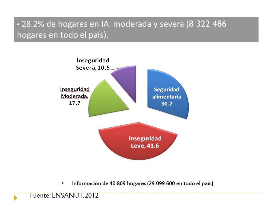 28.2% de hogares en IA moderada y severa ( 8 322 486 hogares en todo el país). Información de 40 809 hogares (29 099 600 en todo el país) Fuente: ENSA