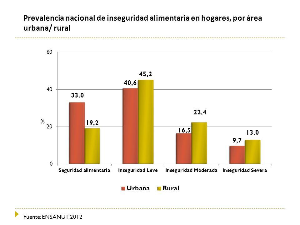 Prevalencia nacional de inseguridad alimentaria en hogares, por área urbana/ rural Fuente: ENSANUT, 2012