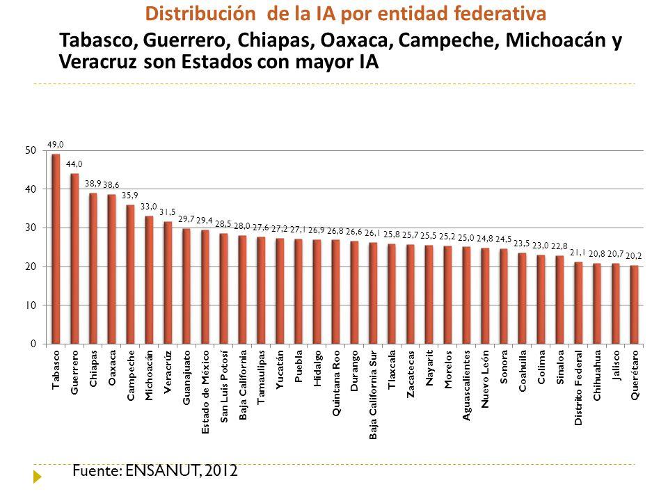 Distribución de la IA por entidad federativa Tabasco, Guerrero, Chiapas, Oaxaca, Campeche, Michoacán y Veracruz son Estados con mayor IA Fuente: ENSAN