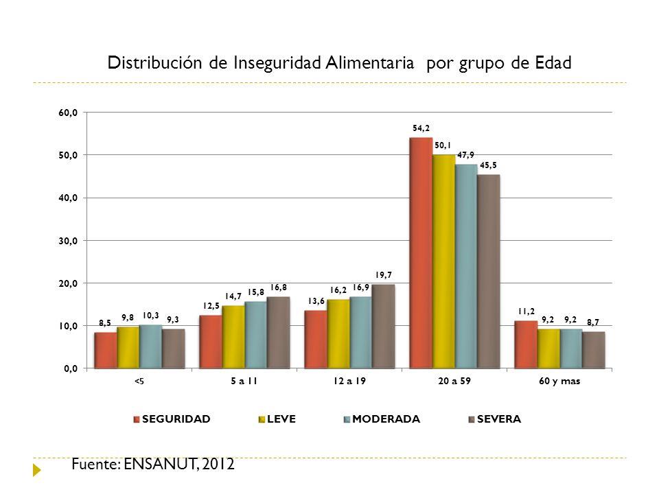 Distribución de Inseguridad Alimentaria por grupo de Edad Fuente: ENSANUT, 2012