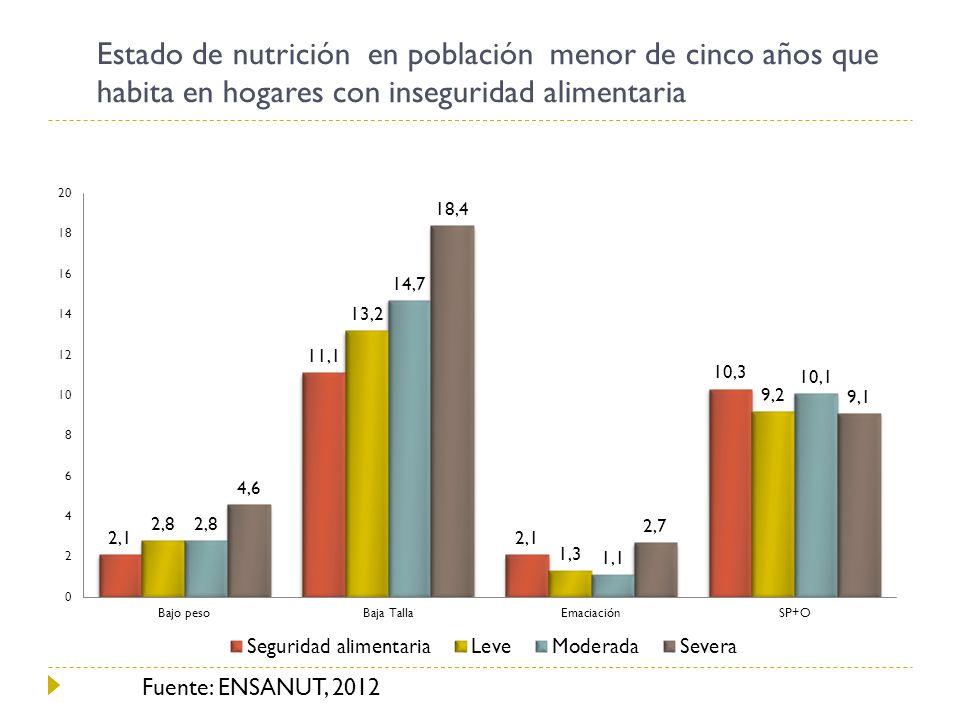 Estado de nutrición en población menor de cinco años que habita en hogares con inseguridad alimentaria Fuente: ENSANUT, 2012