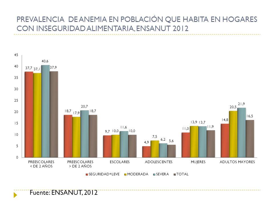PREVALENCIA DE ANEMIA EN POBLACIÓN QUE HABITA EN HOGARES CON INSEGURIDAD ALIMENTARIA, ENSANUT 2012 Fuente: ENSANUT, 2012