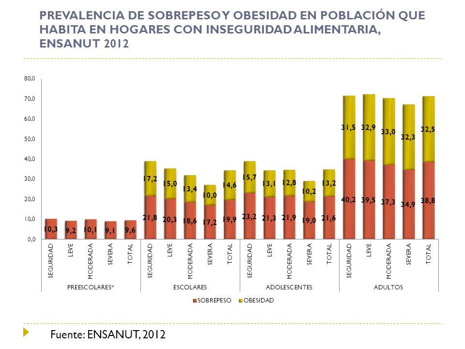 PREVALENCIA DE SOBREPESO Y OBESIDAD EN POBLACIÓN QUE HABITA EN HOGARES CON INSEGURIDAD ALIMENTARIA, ENSANUT 2012 Fuente: ENSANUT, 2012