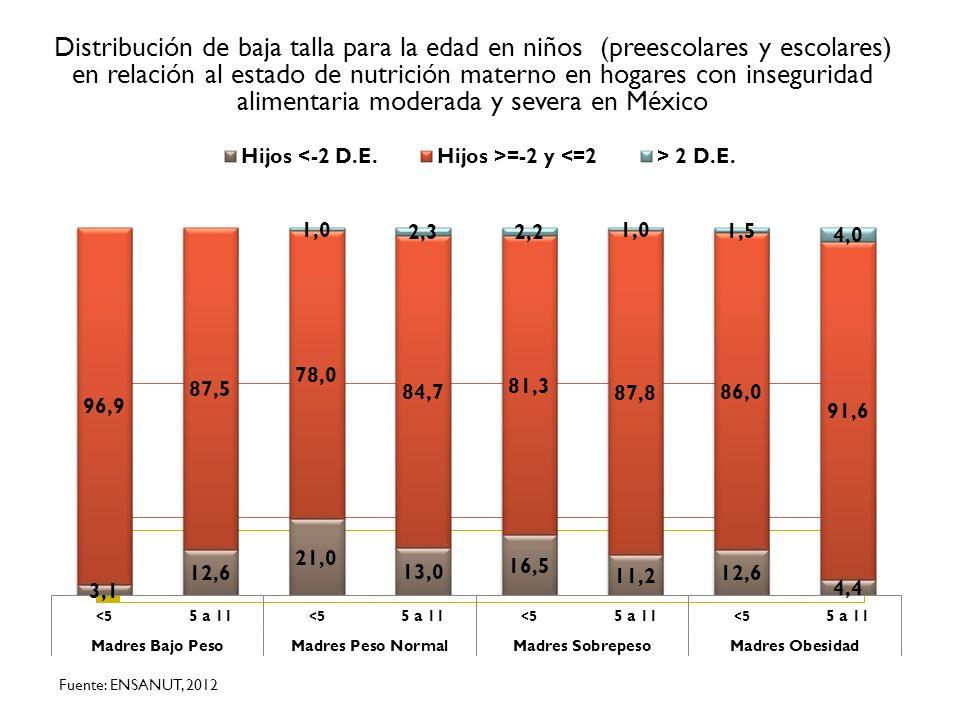Distribución de baja talla para la edad en niños (preescolares y escolares) en relación al estado de nutrición materno en hogares con inseguridad alim