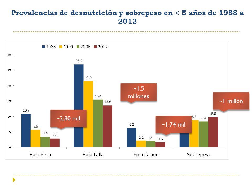 Prevalencias de desnutrición y sobrepeso en < 5 años de 1988 a 2012 ~ 1.5 millones ~ 1,74 mil ~ 2,80 mil ~ 1 millón