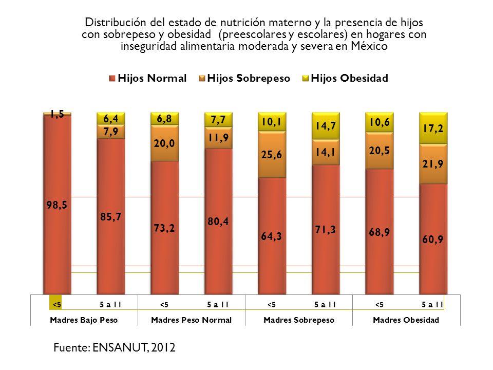 Distribución del estado de nutrición materno y la presencia de hijos con sobrepeso y obesidad (preescolares y escolares) en hogares con inseguridad al
