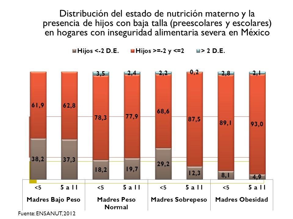 Distribución del estado de nutrición materno y la presencia de hijos con baja talla (preescolares y escolares) en hogares con inseguridad alimentaria