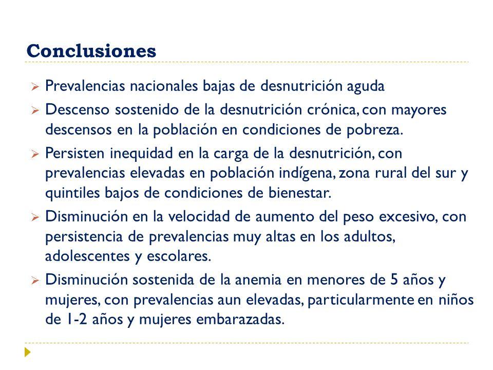 Conclusiones Prevalencias nacionales bajas de desnutrición aguda Descenso sostenido de la desnutrición crónica, con mayores descensos en la población