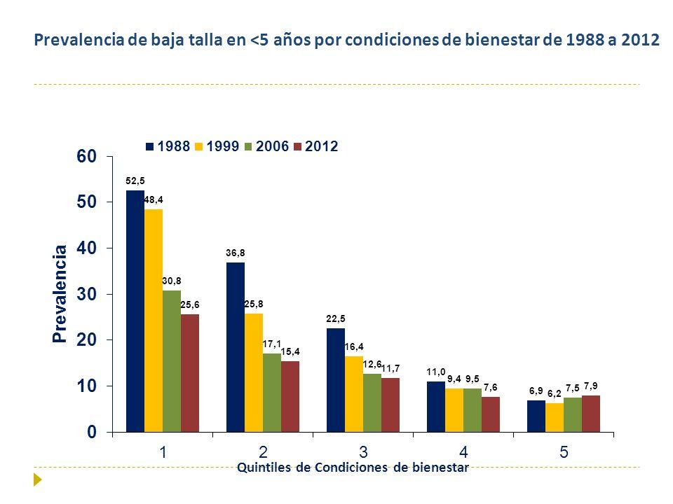 Quintiles de Condiciones de bienestar Prevalencia de baja talla en <5 años por condiciones de bienestar de 1988 a 2012