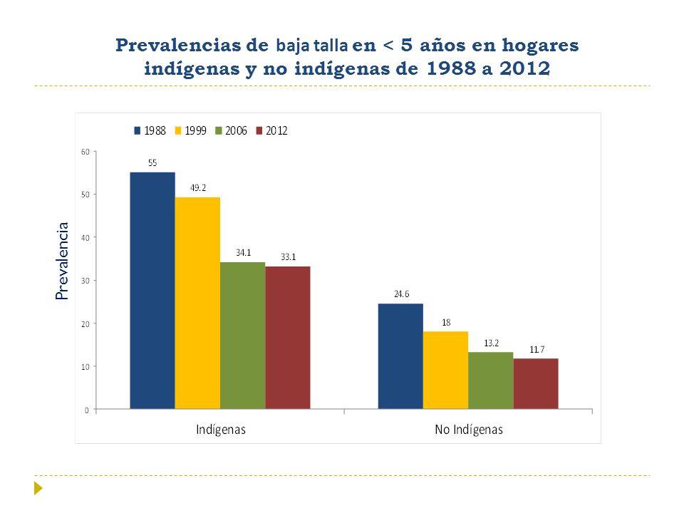 Prevalencias de baja talla en < 5 años en hogares indígenas y no indígenas de 1988 a 2012 Prevalencia