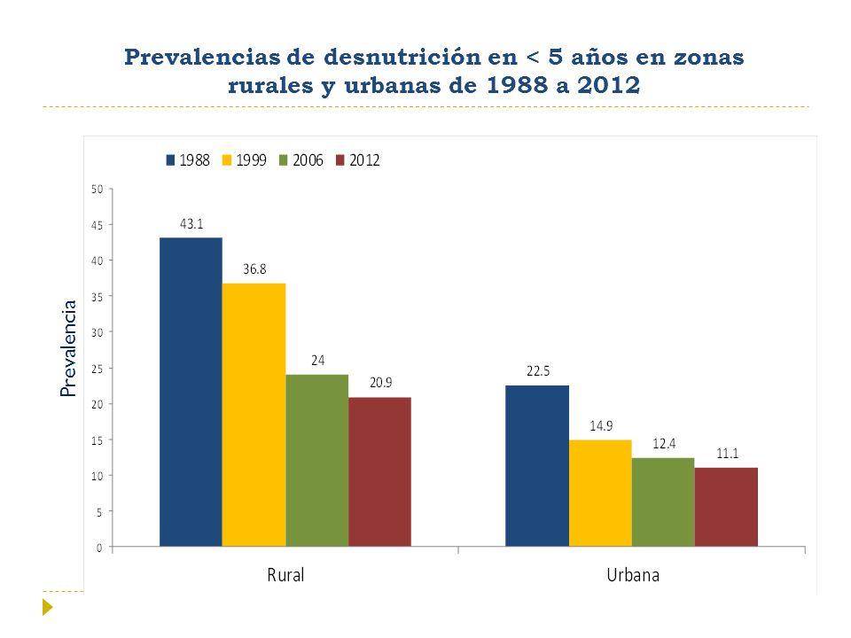 Prevalencias de desnutrición en < 5 años en zonas rurales y urbanas de 1988 a 2012 Prevalencia