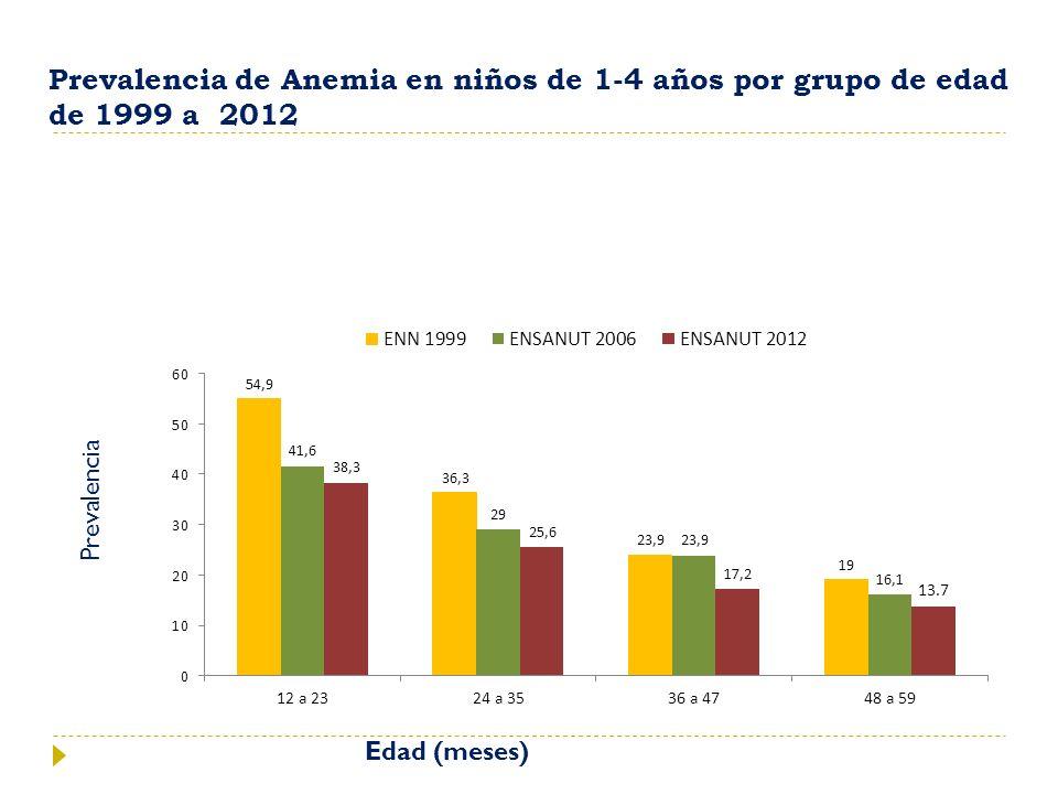 Edad (meses) Prevalencia de Anemia en niños de 1-4 años por grupo de edad de 1999 a 2012 Prevalencia