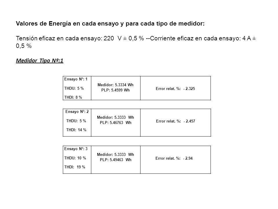 Valores de Energía en cada ensayo y para cada tipo de medidor: Tensión eficaz en cada ensayo: 220 V ± 0,5 % --Corriente eficaz en cada ensayo: 4 A ± 0
