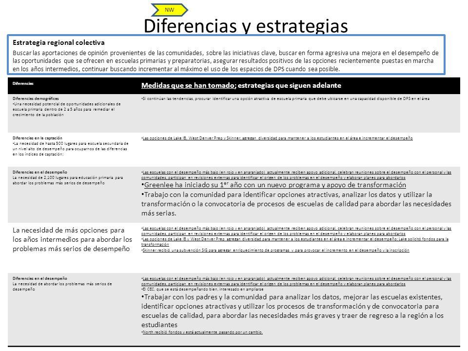 Diferencias y estrategias 11 Estrategia regional colectiva Buscar las aportaciones de opinión provenientes de las comunidades, sobre las iniciativas c