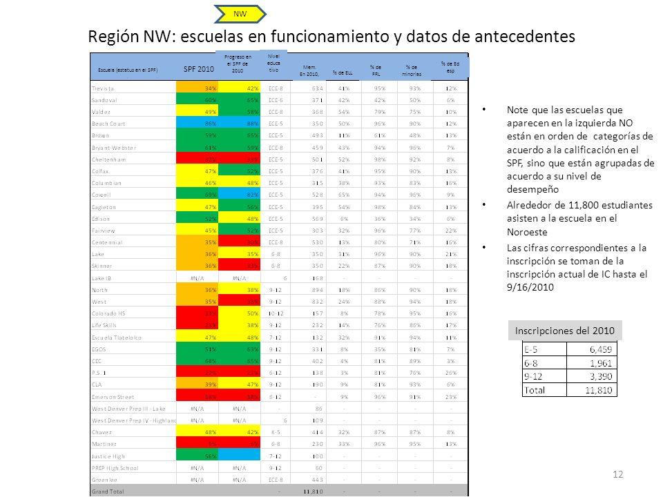 Región NW: escuelas en funcionamiento y datos de antecedentes 12 Note que las escuelas que aparecen en la izquierda NO están en orden de categorías de