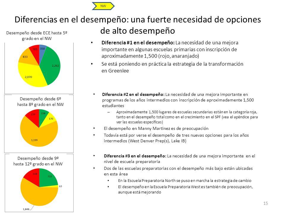 Diferencias en el desempeño: una fuerte necesidad de opciones de alto desempeño Diferencia #1 en el desempeño: La necesidad de una mejora importante e