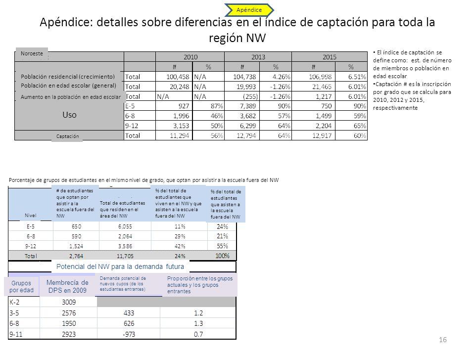 Apéndice: detalles sobre diferencias en el índice de captación para toda la región NW 16 Apéndice El índice de captación se define como: est. de númer