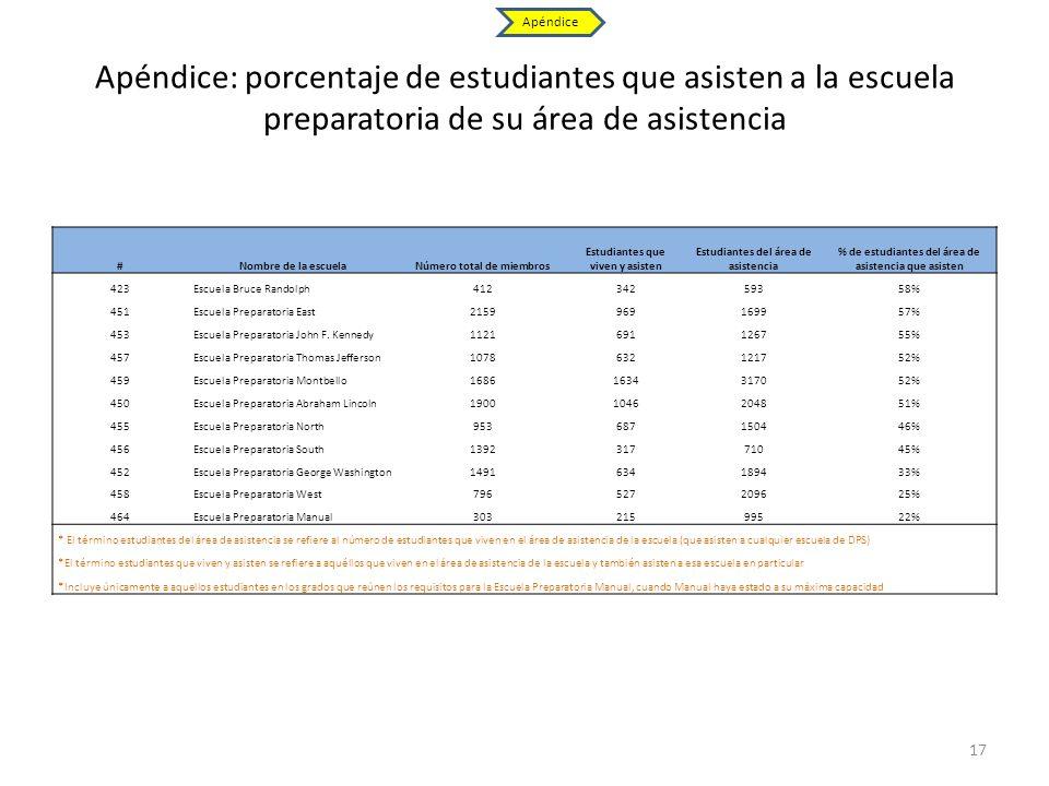 Apéndice: porcentaje de estudiantes que asisten a la escuela preparatoria de su área de asistencia #Nombre de la escuelaNúmero total de miembros Estud