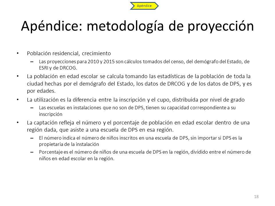 Apéndice: metodología de proyección Población residencial, crecimiento – Las proyecciones para 2010 y 2015 son cálculos tomados del censo, del demógra