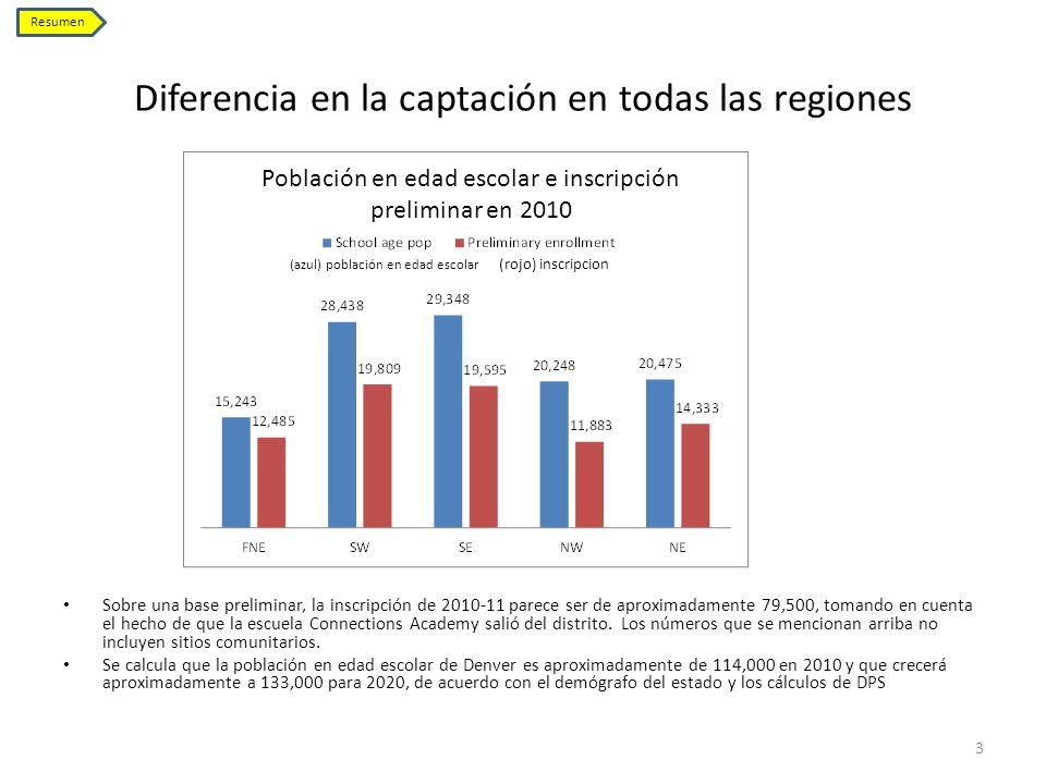 Diferencia en la captación en todas las regiones Sobre una base preliminar, la inscripción de 2010-11 parece ser de aproximadamente 79,500, tomando en