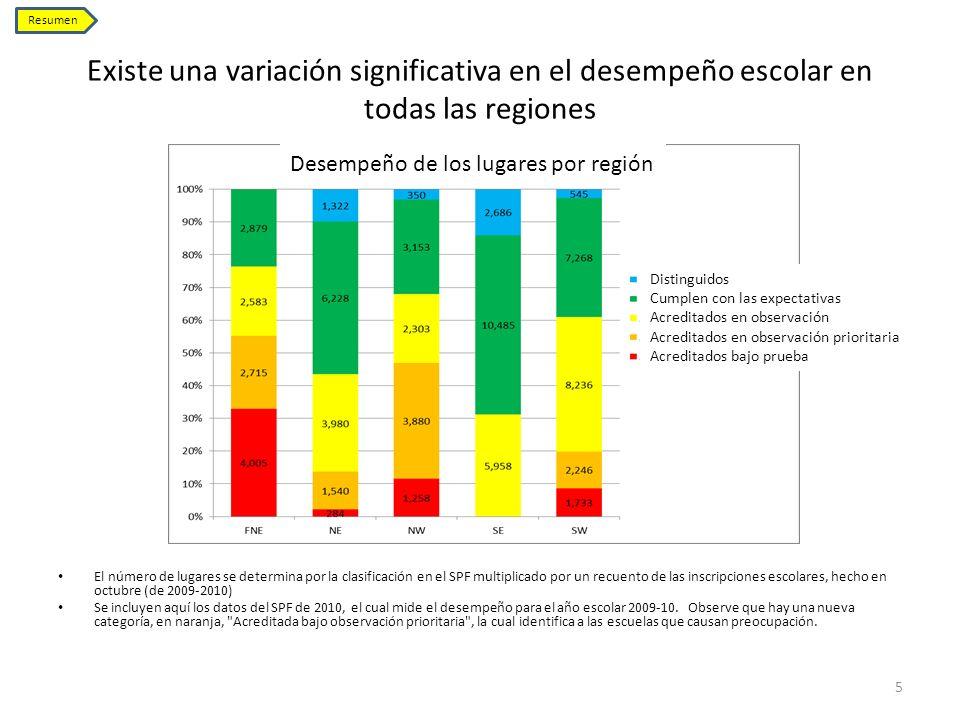 Existe una variación significativa en el desempeño escolar en todas las regiones 5 Resumen El número de lugares se determina por la clasificación en e