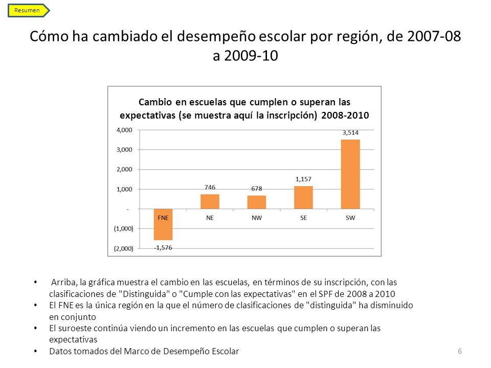Cómo ha cambiado el desempeño escolar por región, de 2007-08 a 2009-10 6 Resumen Arriba, la gráfica muestra el cambio en las escuelas, en términos de