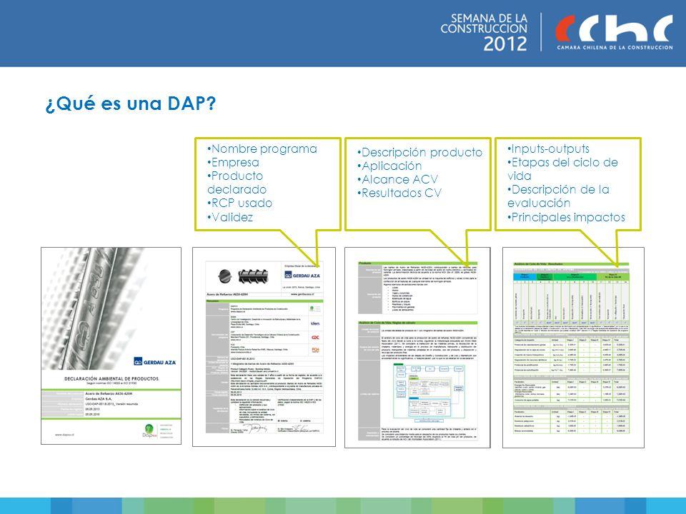 ¿Qué es una DAP? Nombre programa Empresa Producto declarado RCP usado Validez Descripción producto Aplicación Alcance ACV Resultados CV Inputs-outputs