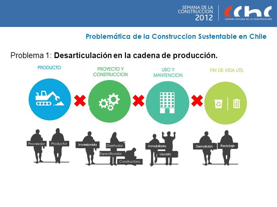Problemática de la Construccion Sustentable en Chile Problema 1: Desarticulación en la cadena de producción. Demolición Reciclaje Inmobiliaria Usuario