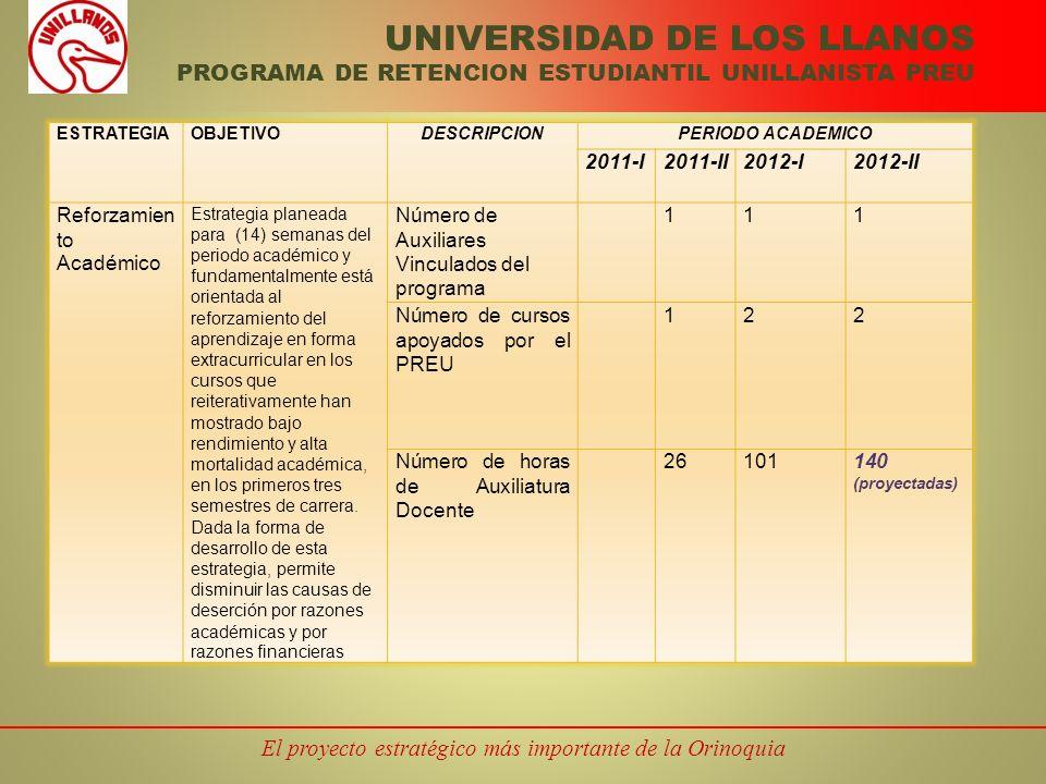 El proyecto estratégico más importante de la Orinoquia UNIVERSIDAD DE LOS LLANOS PROGRAMA DE RETENCION ESTUDIANTIL UNILLANISTA PREU ESTRATEGIAOBJETIVODESCRIPCIONPERIODO ACADEMICO 2011-I2011-II2012-I2012-II Reforzamien to Académico Estrategia planeada para (14) semanas del periodo académico y fundamentalmente está orientada al reforzamiento del aprendizaje en forma extracurricular en los cursos que reiterativamente han mostrado bajo rendimiento y alta mortalidad académica, en los primeros tres semestres de carrera.
