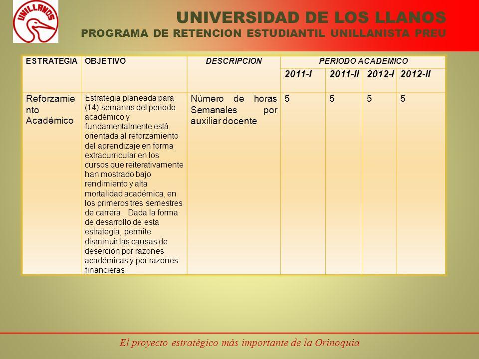 El proyecto estratégico más importante de la Orinoquia UNIVERSIDAD DE LOS LLANOS PROGRAMA DE RETENCION ESTUDIANTIL UNILLANISTA PREU ESTRATEGIAOBJETIVODESCRIPCIONPERIODO ACADEMICO 2011-I2011-II2012-I2012-II Reforzamie nto Académico Estrategia planeada para (14) semanas del periodo académico y fundamentalmente está orientada al reforzamiento del aprendizaje en forma extracurricular en los cursos que reiterativamente han mostrado bajo rendimiento y alta mortalidad académica, en los primeros tres semestres de carrera.
