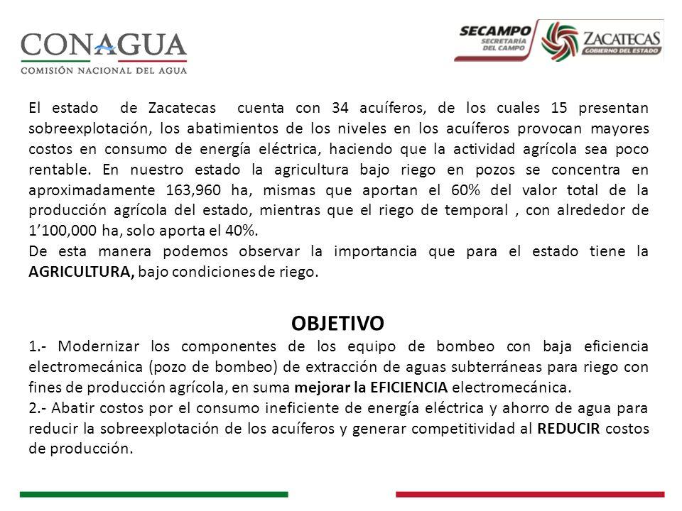 El estado de Zacatecas cuenta con 34 acuíferos, de los cuales 15 presentan sobreexplotación, los abatimientos de los niveles en los acuíferos provocan